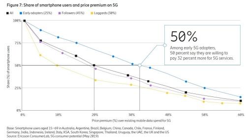5Gサービス加入に伴う通信費増額許容範囲