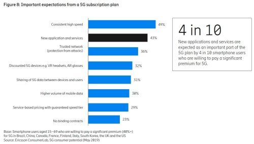 5Gサービス導入検討時の着目点