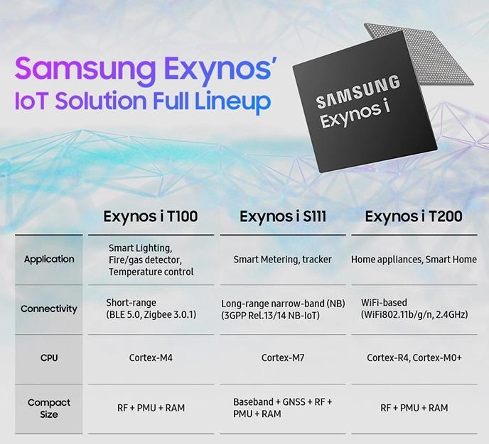 3製品の主な仕様。新製品は左端。Samsungの表