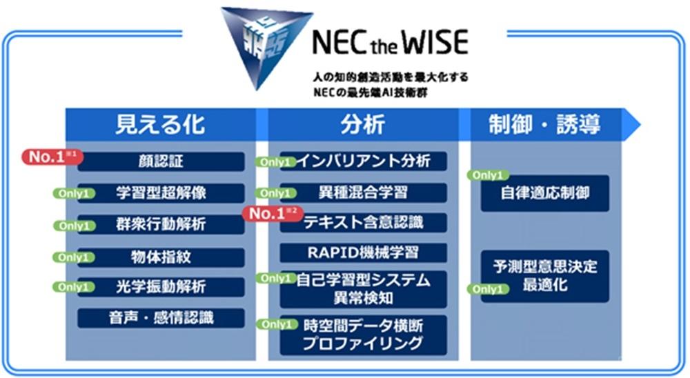 NECのAI技術群