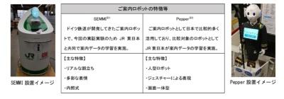 実証実験に使うロボット(出典:JR東日本)