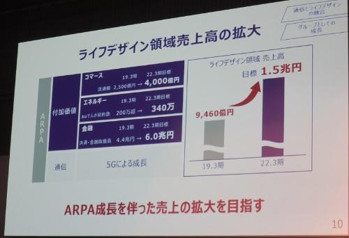 ライフデザイン領域の売上高は3年後に約1.6倍の1兆5000億円に拡大へ