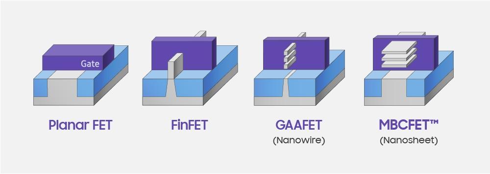 各種トランジスタの構造。Samsungの図