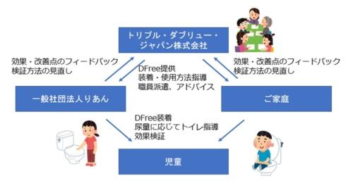 実証事業の進め方の概要(出所:トリプル・ダブリュー・ジャパン)
