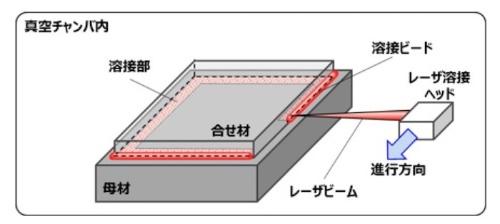 図1:クラッドスラブの組み立てにおける溶接の模式図