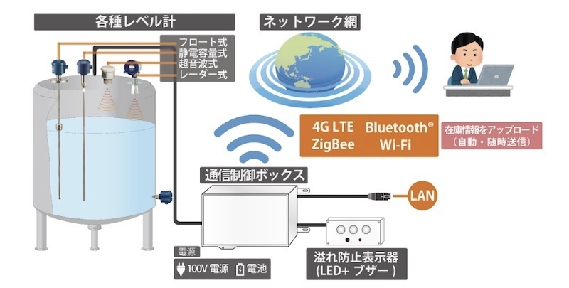 図1:IoTを活用したタンク残量管理ソリューションの概要 (出所:イーソル)