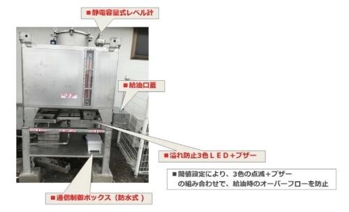 図2:タンクへの機器設置例