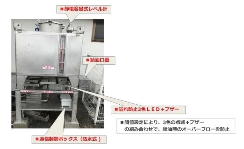 図2:タンクへの機器設置例 (出所:イーソル)
