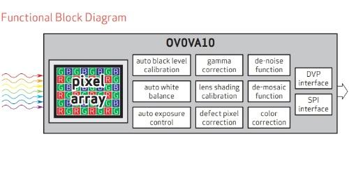 新製品の機能ブロック図。OminiVisionの図