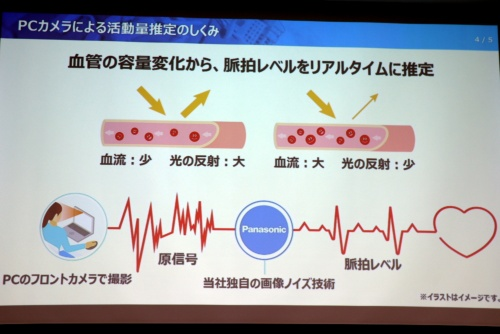 パナソニック「きもちスキャン」の仕組み。血管の容量変化から脈拍と心理状態を推定