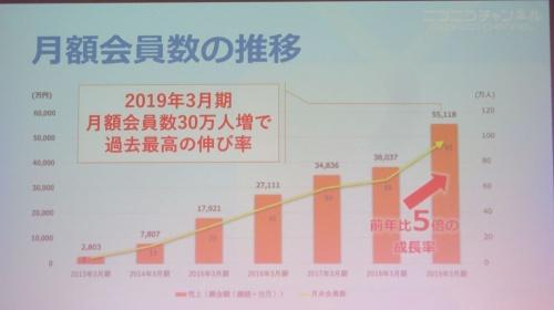 「ニコニコチャンネル」の月額有料会員数の推移