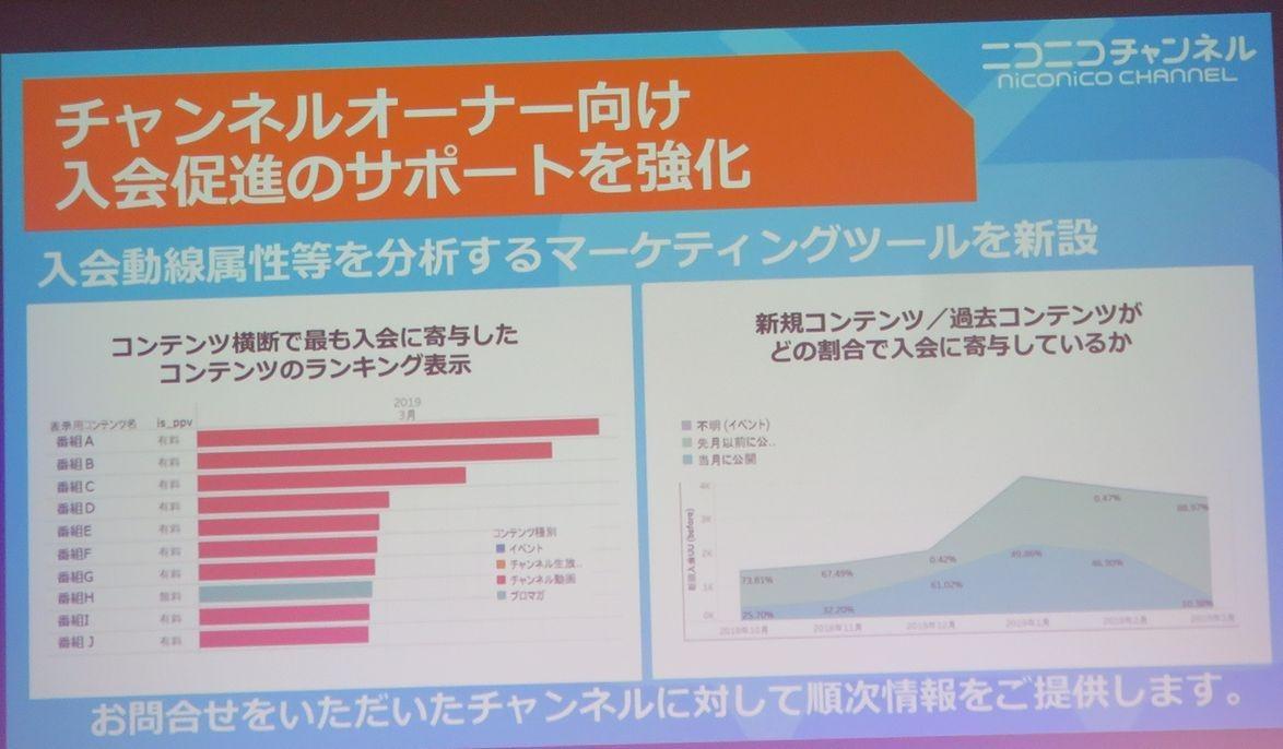 マーケティングデータ提供のイメージ (出所:ドワンゴ)