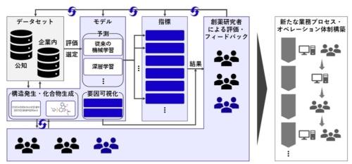AIを利活用したデータ駆動型創薬への取り組み概念図(出所:エクサウィザーズ)