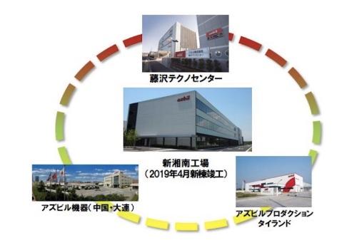 図2:グローバル開発・生産体制