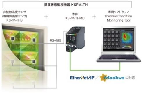 図2:「K6PM-TH」シリーズの構成(出所:オムロン)