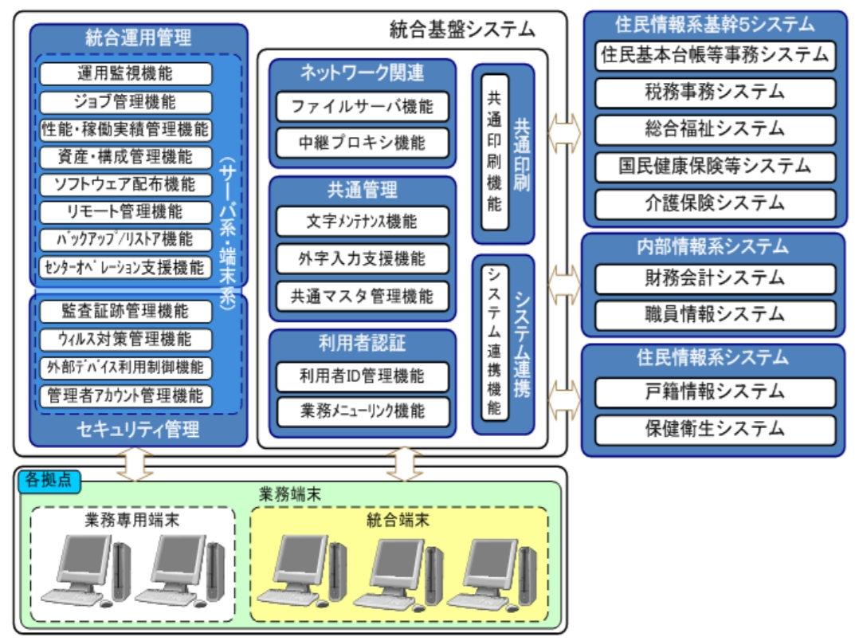 「大阪市統合基盤システム」の構成図 (出所:大阪市)