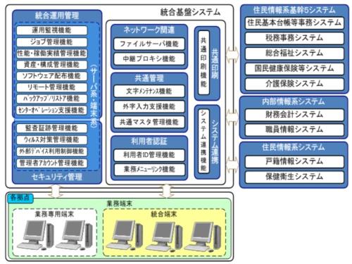 「大阪市統合基盤システム」の構成図