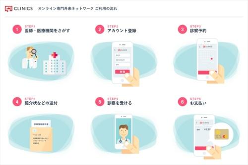 「オンライン専門外来ネットワーク」の利用の流れ(出所:メドレー)