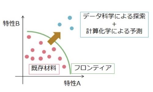 図:マテリアルズ・インフォマティクスイメージ(出所:統計数理研究所、三菱マテリアル)