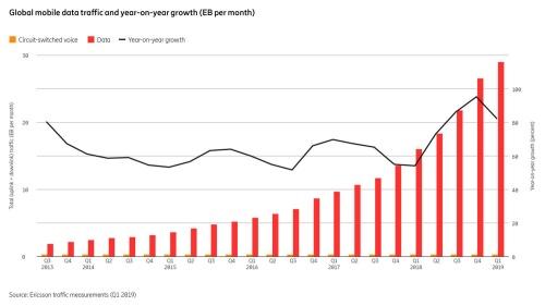 全世界的に見たモバイルデータ通信量増加の様子