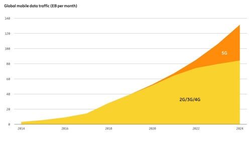 全世界のモバイルデータ通信量推移