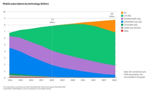移動通信サービス契約件数の推移