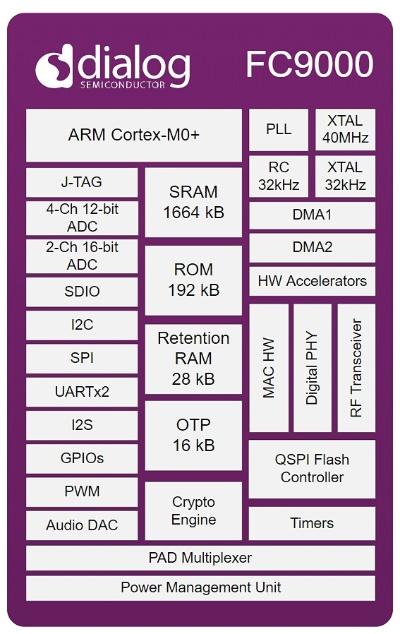 「FC9000」の機能ブロック図。Dialogの図