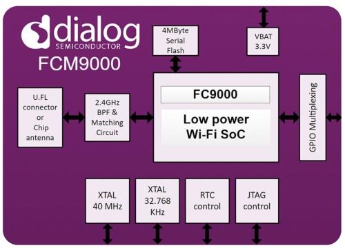 「FCM9000S」の機能ブロック図。Dialogの図