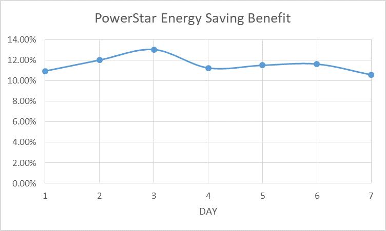 Powerstarソリューションによる1週間のエネルギー消費量削減率 出所:GSMA