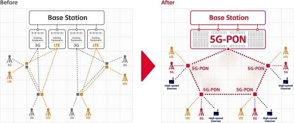 SKテレコムの5G PON構想 出所:GSMA