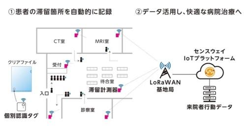 患者行動フローと滞留場所を可視化・定量化する解析プロジェクトの概要イメージ(出所:三井不動産)