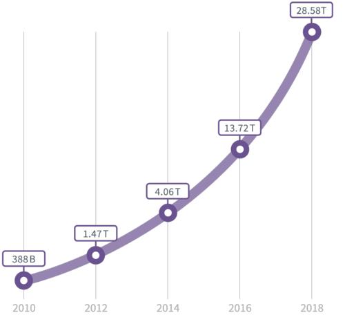 米国における無線データ通信量の推移