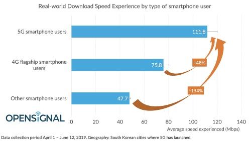 韓国における5Gスマートフォンと4Gフラグシップ機種、その他機種とのダウンロード性能比較