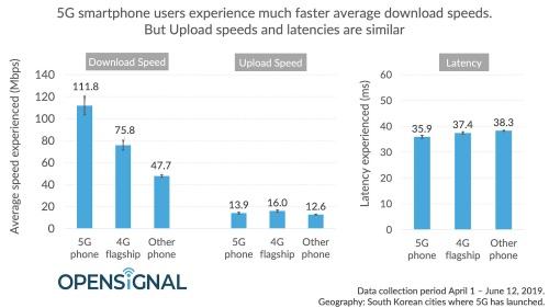 韓国における5Gスマートフォンと4Gフラグシップ機種、その他機種とのアップロード速度能、遅延時間も含む性能比較