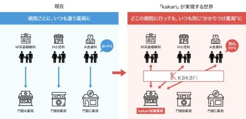 「kakari」が実現する世界のイメージ(出所:メドピア)