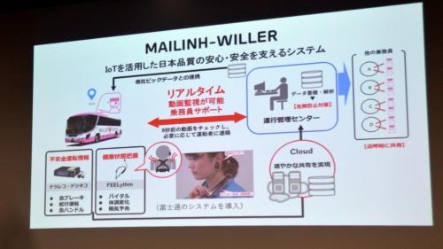 マイリンウィラーが運行する都市間バスに導入する安全管理システム。WILLERが日本で利用しているのと同じ仕組みを使う