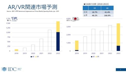 IDC Japanが発表した2023年までの世界AR/VR関連市場予測