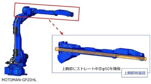 図2:上腕部の中空構造