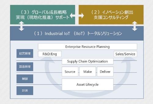 図:「製造業DXトータルサポートプログラム」のイメージ