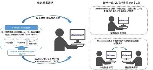 図1:「特許読解支援Derwent連携」の概要