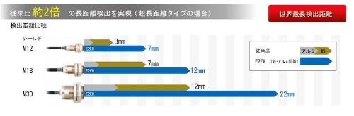 図2:E2EWシリーズの検出距離
