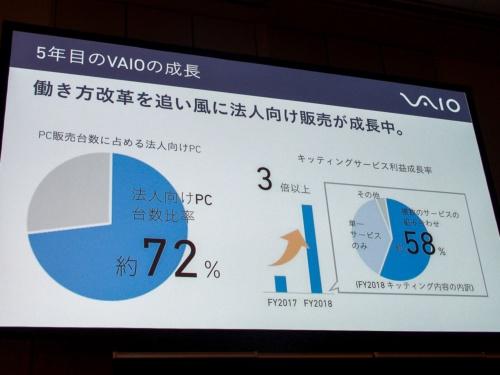 写真3●付加価値の高い提案に支持、海外展開も拡大
