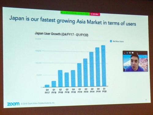 写真3●日本のユーザー数の増加ペースはアジア最速