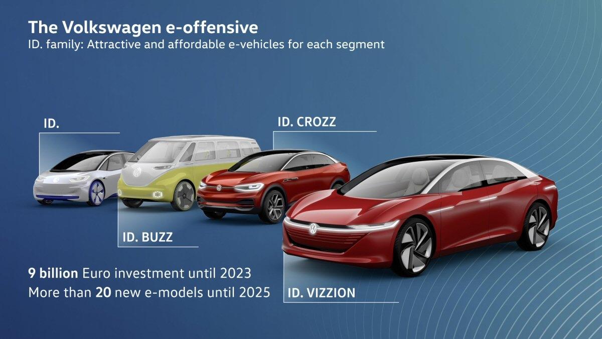 VWが2019年末から発売予定の量産型EV「ID.」ファミリー (出所:Volkswagen Group)