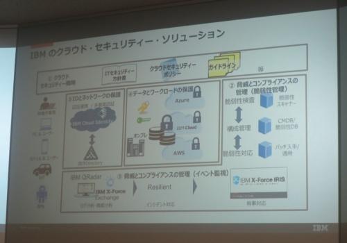 日本IBMのソリューションの概要