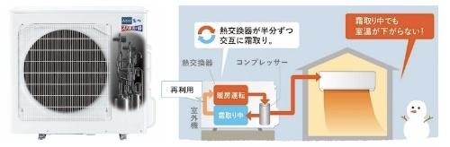 図2:「デュアルオンデフロスト回路」のイメージ