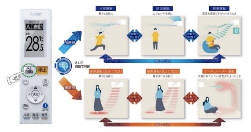 図3:「おまかせA.I.自動」による運転モードや気流の切り替えイメージ