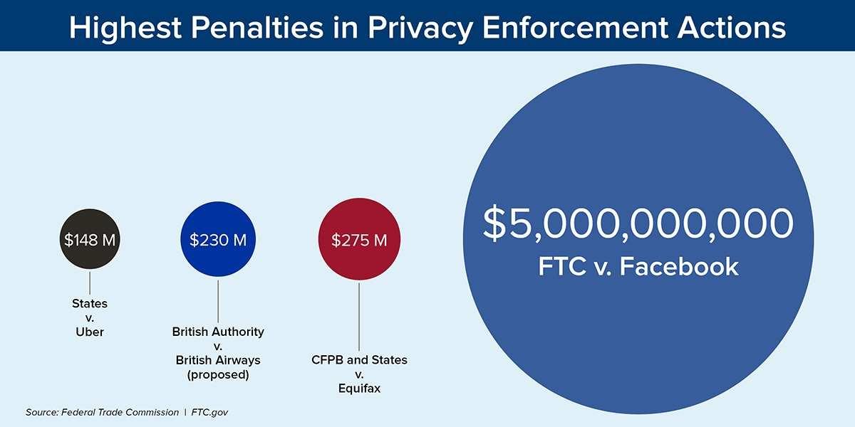 フェイスブックへの制裁金額 出所:米連邦取引委員会