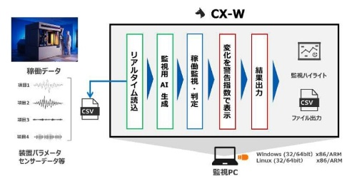「CX-W」の概要