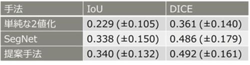 従来手法と今回の手法を比較した評価結果。上段は伝統的な画像処理手法、中段は従来のディープラーニング手法、下段が今回の研究で提案した手法となる(出所:理化学研究所などの共同研究グループ)